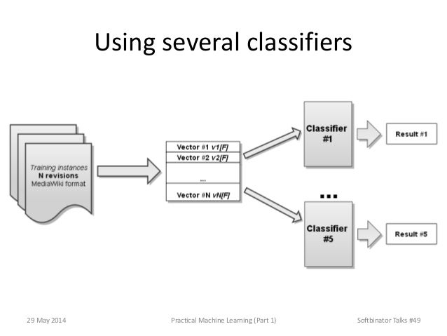 Using several classifiers 29 May 2014 Practical Machine Learning (Part 1) Softbinator Talks #49