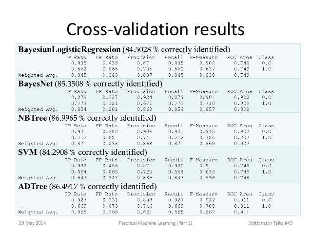 Cross-validation results 29 May 2014 Practical Machine Learning (Part 1) Softbinator Talks #49
