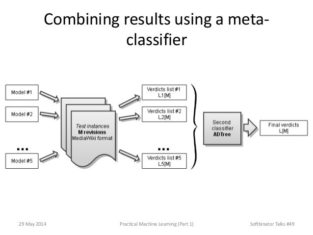 Combining results using a meta- classifier 29 May 2014 Practical Machine Learning (Part 1) Softbinator Talks #49