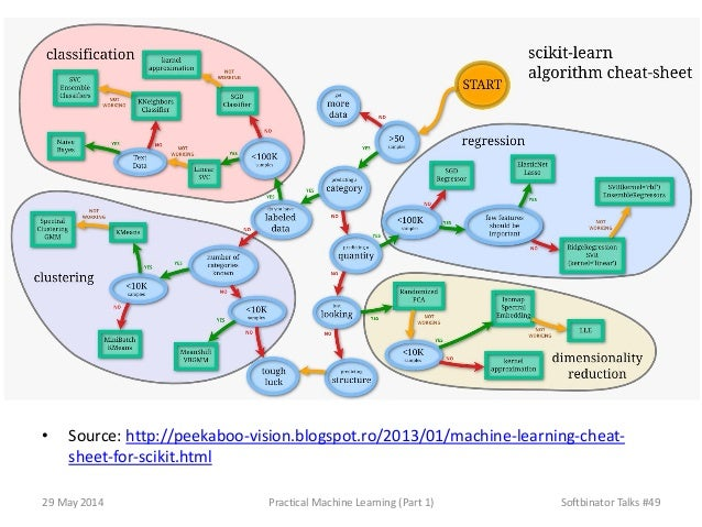 • Source: http://peekaboo-vision.blogspot.ro/2013/01/machine-learning-cheat- sheet-for-scikit.html 29 May 2014 Practical M...