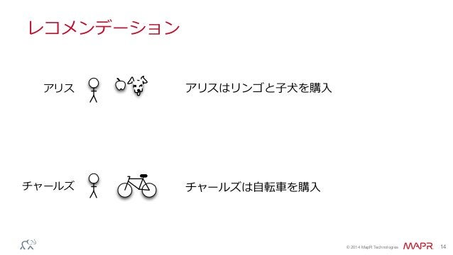 ® © 2014 MapR Technologies 14 レコメンデーション アリスはリンゴと⼦子⽝犬を購⼊入 チャールズは⾃自転⾞車車を購⼊入 アリス チャールズ