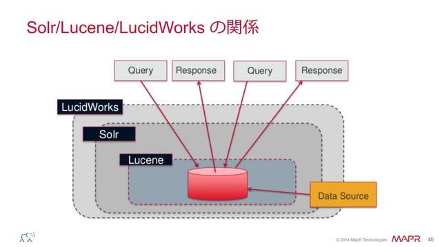 ® © 2014 MapR Technologies 40 Solr/Lucene/LucidWorks の関係