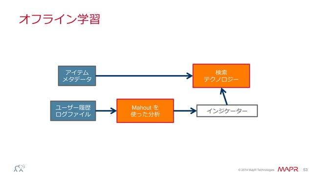 ® © 2014 MapR Technologies 53 オフライン学習 アイテム メタデータ ユーザー履履歴 ログファイル Mahout を 使った分析 検索索 テクノロジー インジケーター