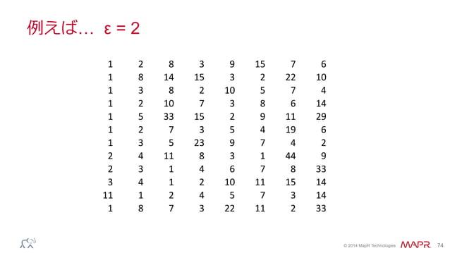 ® © 2014 MapR Technologies 74 例例えば… ε = 2 1 2 8 3 9 15 7 6 1 8 14 15 3 2 22 10 1 3 8 2 10 5 7 4 1 2 10 7 3 8 6 14 1 5 33 1...