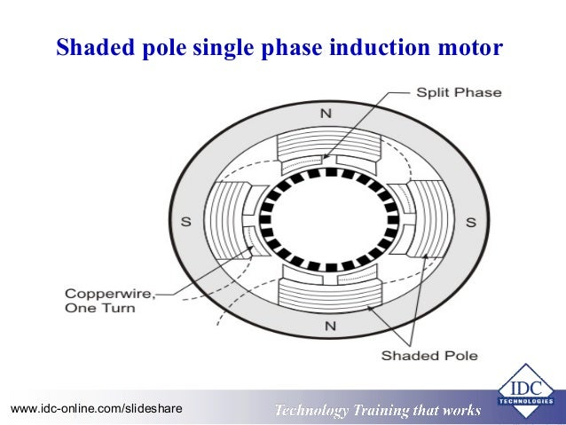 shaded pole single phase induction motor Unit 34 single-phase motors there is no opposition to magnetic flux when the current is not changing shaded-pole induction motor unit 34 single-phase motors.