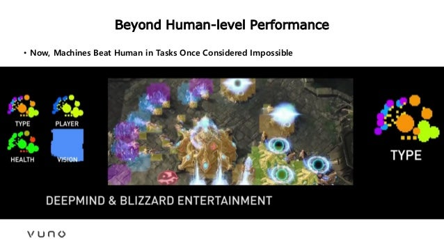 Beyond Human-level Performance • Now, Machines Beat Human in Tasks Once Considered Impossible