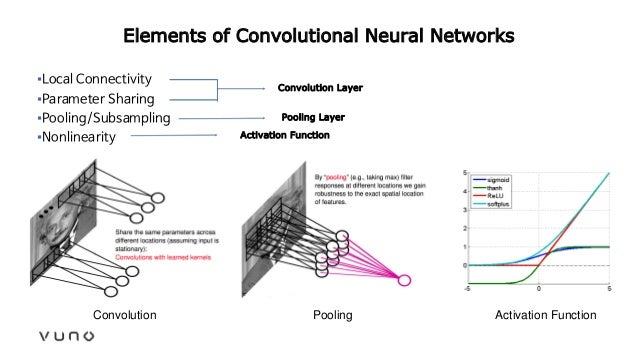 Elements of Convolutional Neural Networks ▪Local Connectivity ▪Parameter Sharing ▪Pooling/Subsampling ▪Nonlinearity Convol...