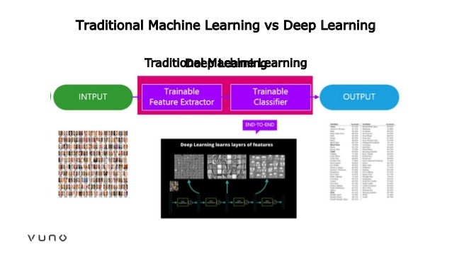 Traditional Machine Learning vs Deep Learning Traditional Machine LearningDeep Learning