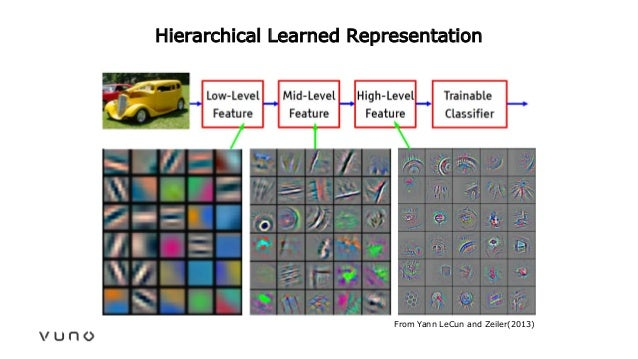 Hierarchical Learned Representation From Yann LeCun and Zeiler(2013)