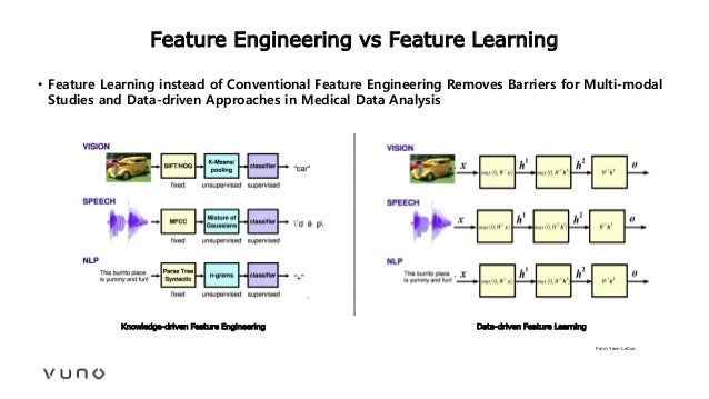 Feature Engineering vs Feature Learning From Yann LeCun Knowledge-driven Feature Engineering Data-driven Feature Learning ...