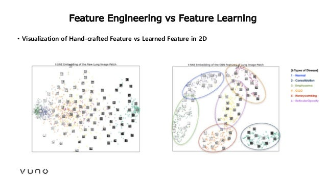Feature Engineering vs Feature Learning • Visualization of Hand-crafted Feature vs Learned Feature in 2D