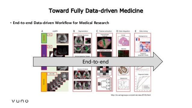 Toward Fully Data-driven Medicine • End-to-end Data-driven Workflow for Medical Research http://tcr.amegroups.com/article/...