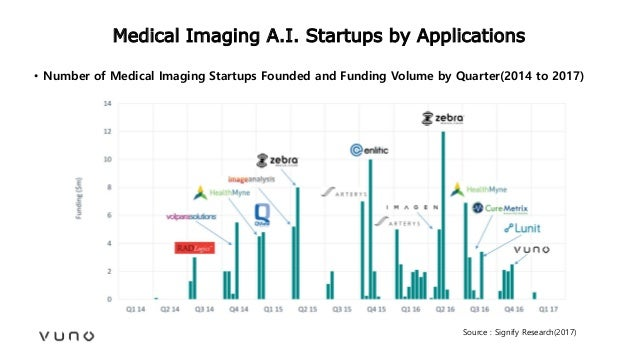 Medical Imaging A.I. Startups by Applications Source : Signify Research(2017) • Number of Medical Imaging Startups Founded...