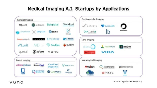 Medical Imaging A.I. Startups by Applications Source : Signify Research(2017)