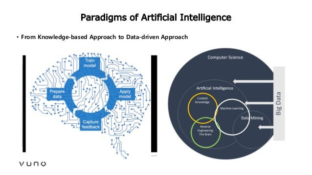 Paradigms of Artificial Intelligence • From Knowledge-based Approach to Data-driven Approach