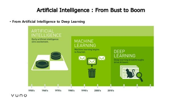 Artificial Intelligence : From Bust to Boom • From Artificial Intelligence to Deep Learning