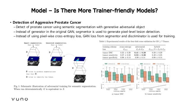 Model – Is There More Trainer-friendly Models? • Detection of Aggressive Prostate Cancer –Detect of prostate cancer using ...