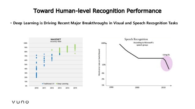 Toward Human-level Recognition Performance • Deep Learning is Driving Recent Major Breakthroughs in Visual and Speech Reco...