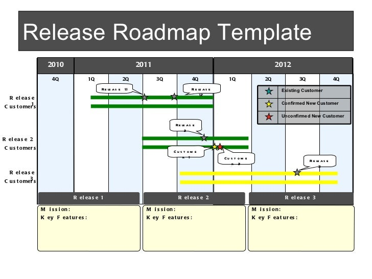 Software Release Management Template - Plan