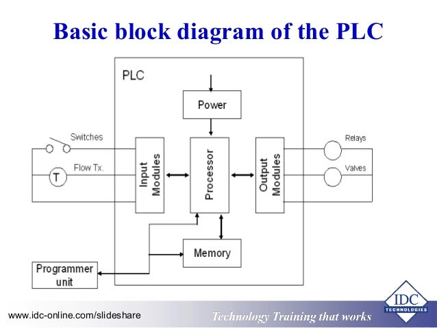 programmable logic controller block diagram  zen diagram, block diagram