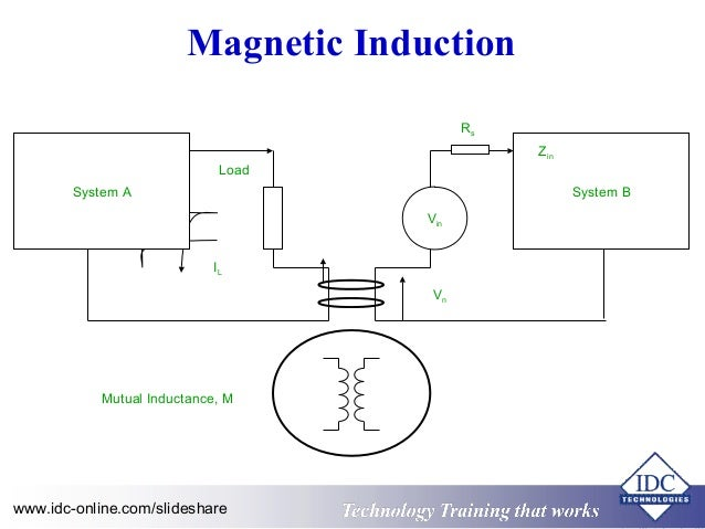 for electromagnetic induction to occur in a circuit there ...
