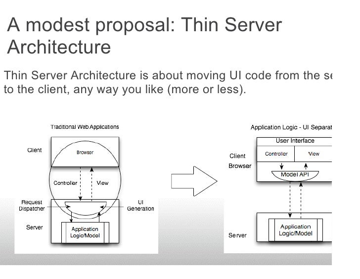 A modest proposal: Thin Server Architecture Thin Server Architecture is about moving UI code from the server to the client...