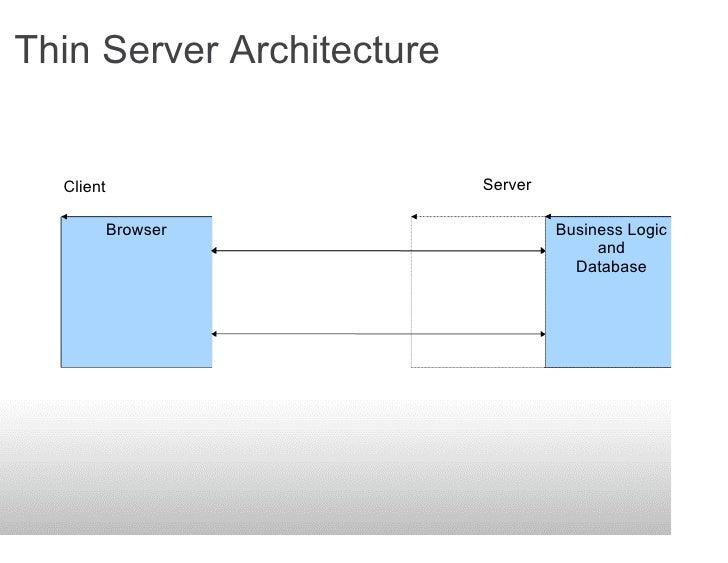 Thin Server Architecture     Client                                    Server                       Original client load  ...