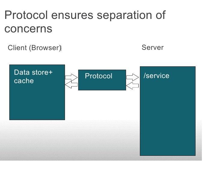 Protocol ensures separation of concerns Client (Browser)              Server     Data store+       Protocol   /service ...
