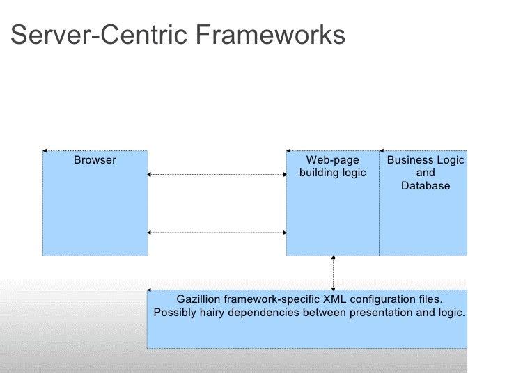 Server-Centric Frameworks     Client                                      Server             Browser      New Web Page    ...