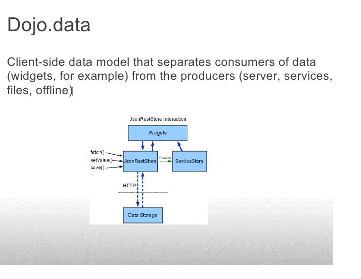 Dojo.data Client-side data model that separates consumers of data (widgets, for example) from the producers (server, servi...