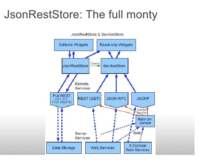 JsonRestStore: The full monty