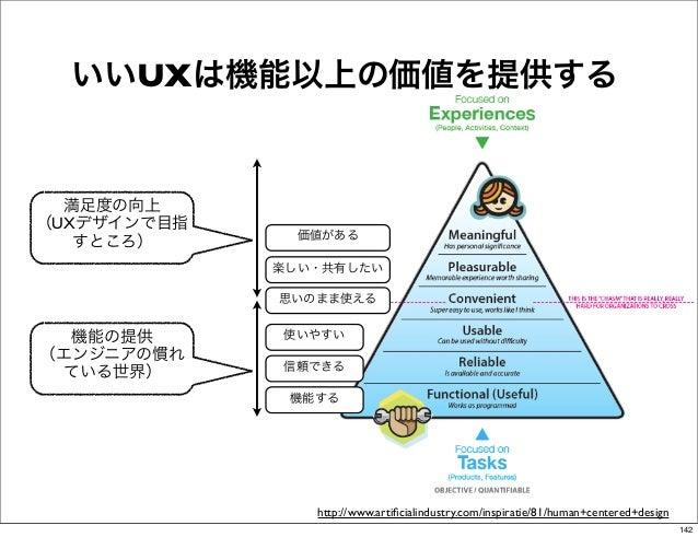 いいUXは機能以上の価値を提供する  満足度の向上(UXデザインで目指               価値がある   すところ)             楽しい・共有したい             思いのまま使える  機能の提供      使いや...