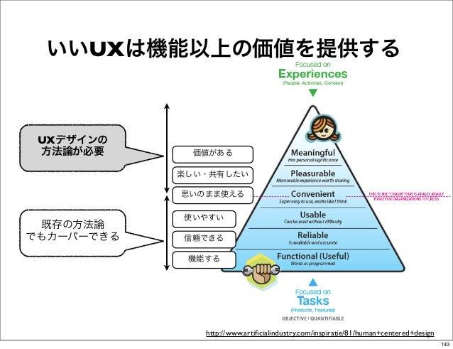 いいUXは機能以上の価値を提供する UXデザインの 方法論が必要       価値がある            楽しい・共有したい            思いのまま使える            使いやすい 既存の方法論でもカーバーできる   信...