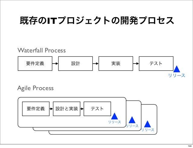 既存のITプロジェクトの開発プロセスWaterfall Process   要件定義             設計          実装             テスト                                     ...