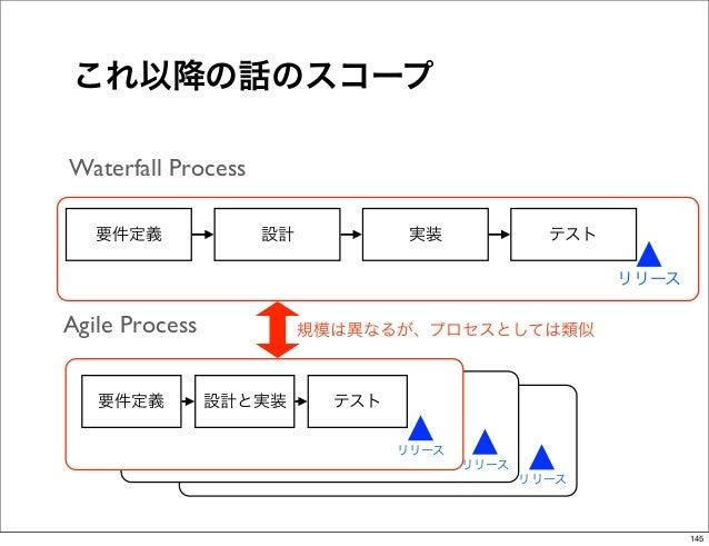 これ以降の話のスコープWaterfall Process   要件定義             設計            実装             テスト                                          ...