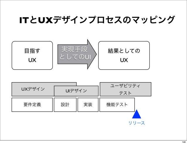 ITとUXデザインプロセスのマッピング  目指す      実現手段       結果としての   UX      としてのUI        UX                      ユーザビリティUXデザイン    UIデザイン ...