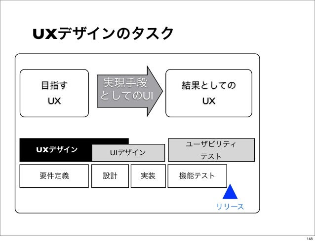 UXデザインのタスク  目指す      実現手段       結果としての   UX      としてのUI        UX                      ユーザビリティUXデザイン    UIデザイン      テスト ...