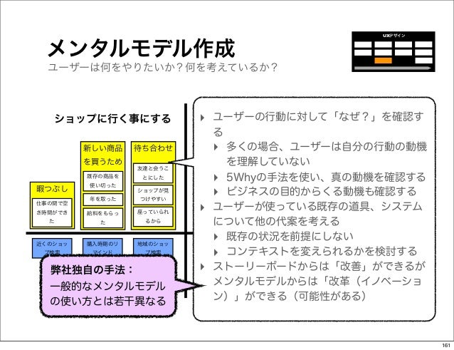 UXデザイン メンタルモデル作成  ユーザーは何をやりたいか?何を考えているか?   ショップに行く事にする             ‣ ユーザーの行動に対して「なぜ?」を確認す                               る ...