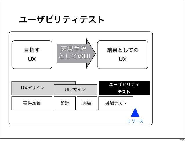 ユーザビリティテスト  目指す      実現手段       結果としての   UX      としてのUI        UX                      ユーザビリティUXデザイン    UIデザイン      テスト ...