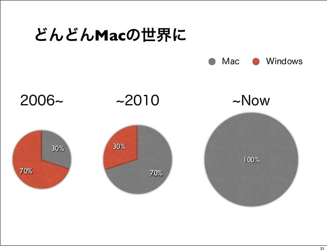どんどんMacの世界に                         Mac          Windows2006           2010            Now       30%   30%                ...