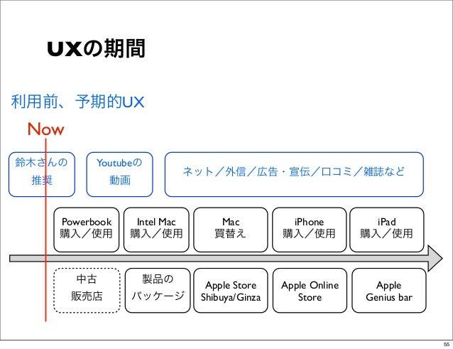 UXの期間利用前、予期的UX Now鈴木さんの       Youtubeの                           ネット/外信/広告・宣伝/口コミ/雑誌など 推奨           動画      Powerbook    I...