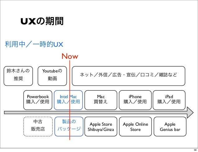 UXの期間利用中/一時的UX                    Now鈴木さんの       Youtubeの                           ネット/外信/広告・宣伝/口コミ/雑誌など 推奨           動画 ...