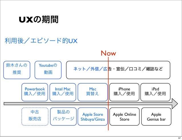 UXの期間利用後/エピソード的UX                                         Now鈴木さんの       Youtubeの                           ネット/外信/広告・宣伝/口...