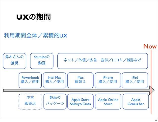 UXの期間利用期間全体/累積的UX                                                                       Now鈴木さんの       Youtubeの           ...