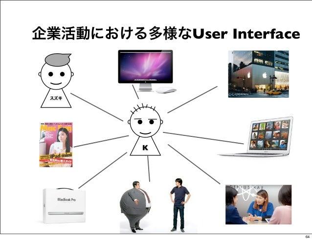 企業活動における多様なUser Interface スズキ          K                            64