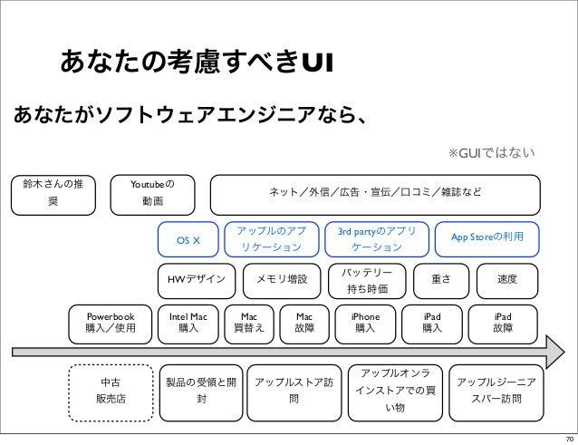 あなたの考慮すべきUIあなたがソフトウェアエンジニアなら、                                                                            ※GUIではない鈴木さんの推   ...