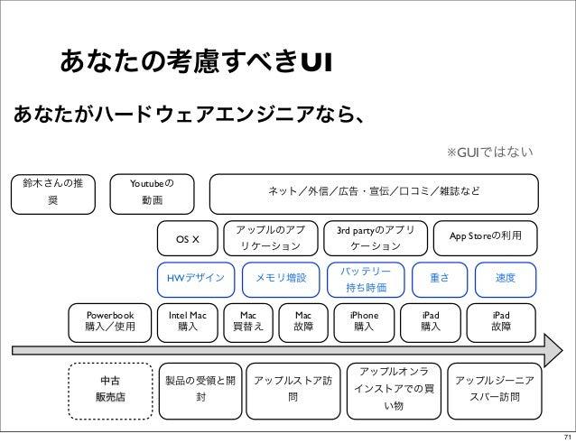 あなたの考慮すべきUIあなたがハードウェアエンジニアなら、                                                                            ※GUIではない鈴木さんの推   ...
