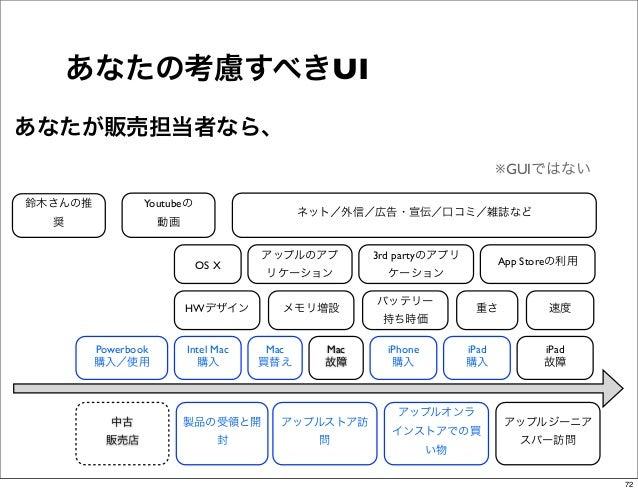 あなたの考慮すべきUIあなたが販売担当者なら、                                                                            ※GUIではない鈴木さんの推         ...