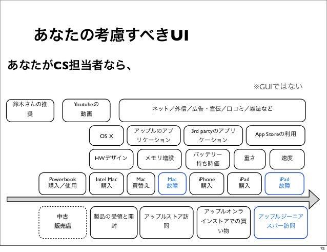 あなたの考慮すべきUIあなたがCS担当者なら、                                                                            ※GUIではない鈴木さんの推         ...