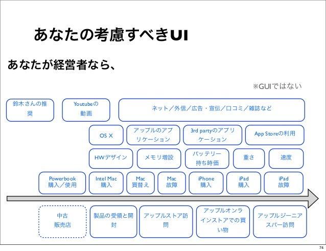 あなたの考慮すべきUIあなたが経営者なら、                                                                            ※GUIではない鈴木さんの推           ...